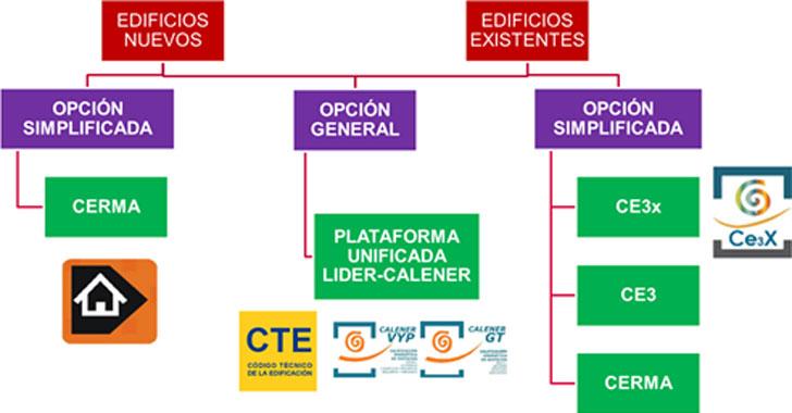 procedimientos certificación energética de edificios