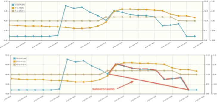 Análisis de datos utilizando la herramienta EMIOS