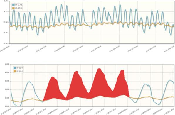Potencial de ahorro detectado por medio de los análisis de los datos
