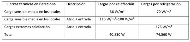 Climatización de edificios mediante termoactivación de estructura de hormigón y en combinación con geotermia- cargas térmicas en Barcelona.