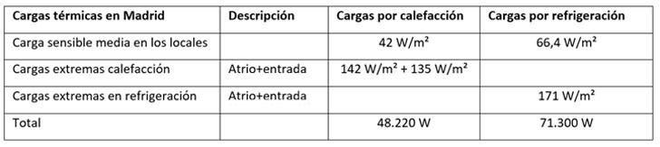 Climatizacón de edificios mediante termoactivación de estructuras de hormigón y en combinación con geotermia- cargas térmicas Madrid