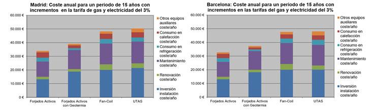Climatización de edificios mediante termoactivación de estructuras de hormigón y en combinación con geotermia.- resultados del estudio.