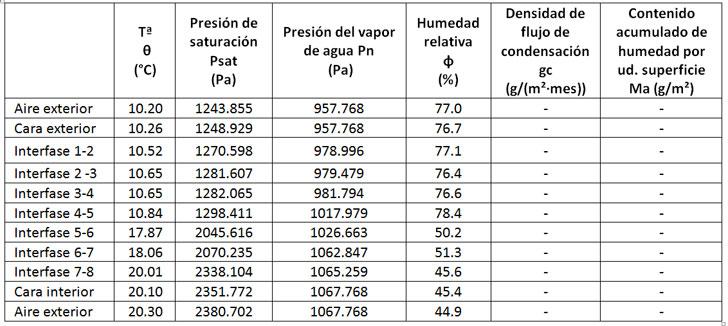 Cálculo de condensaciones intersticiales en el mes de Enero