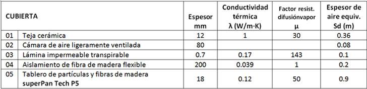 Descripción de la cubierta: capas y sus propiedades térmicas y de difusión de vapor