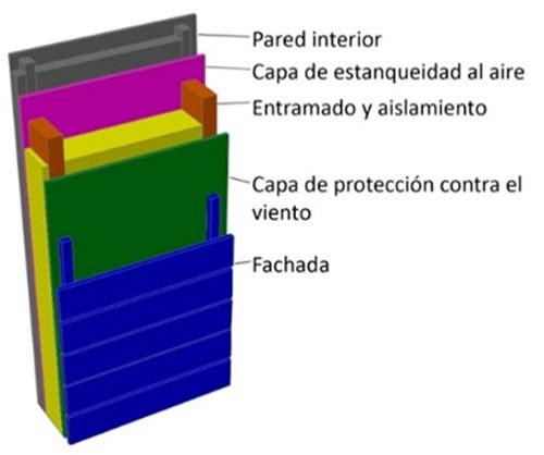 Estructura de capas en un muro de entramado ligero