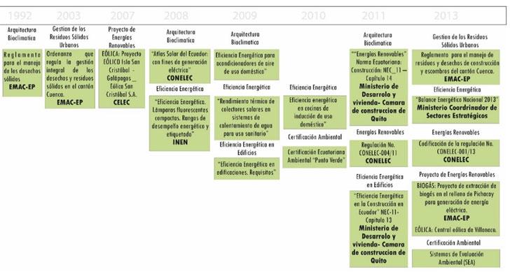 Evolución histórica de la legislación de la construcción del Ecuador en materia de sostenibilidad