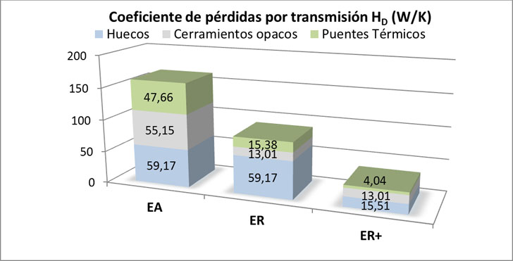 Gráfica comparativa de los resultados