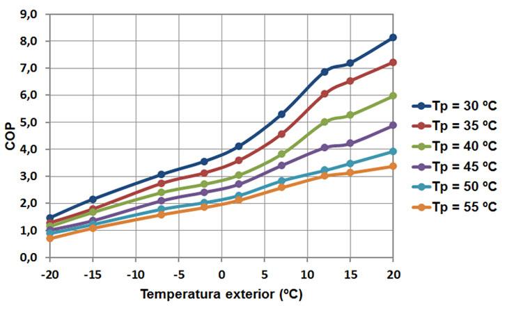 COP en función de la temperatura exterior y de producción del agua
