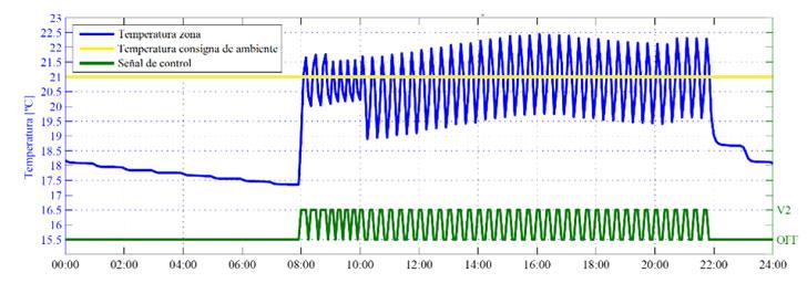 evolución temperatura en sistema de fan coil.