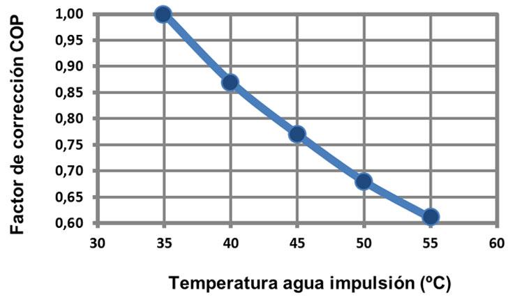 Factor de corrección COP nominal según la temperatura de impulsión del agua