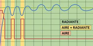 Estrategia de control de emisores de calor de baja temperatura
