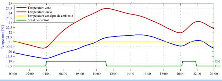 Evolución de temperatura en sistema de suelo radiante el día 13 de enero (día típico de invierno)