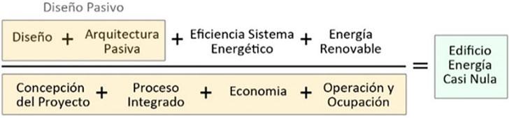 Ecuación Conceptual de Tom Hootman