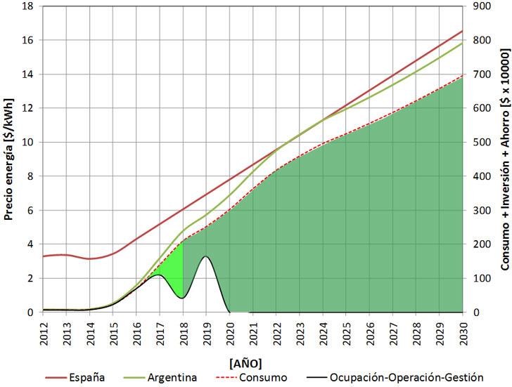 Esquema de la viabilidad económica del plan de inversión en el escenario del costo de energía