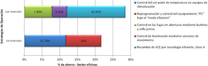 Estrategias de ahorro aplicadas al Sector de oficinas