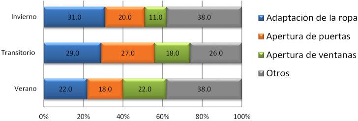 Estrategias de adaptación de los usuarios en ECU – por período