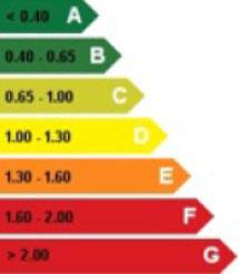Escala de la calificación energética del edificio.