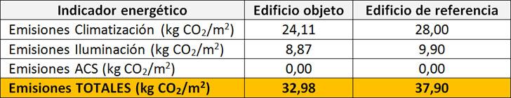 Calificación energética del edificio según la aplicación CALENER.
