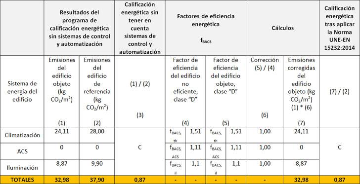 Calificación energética del edificio corregida teniendo en cuenta el grado de control y automatización.