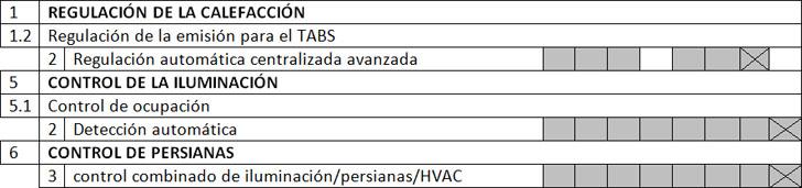 Funciones del sistema de gestión del edificio para obtener sistema clase B.