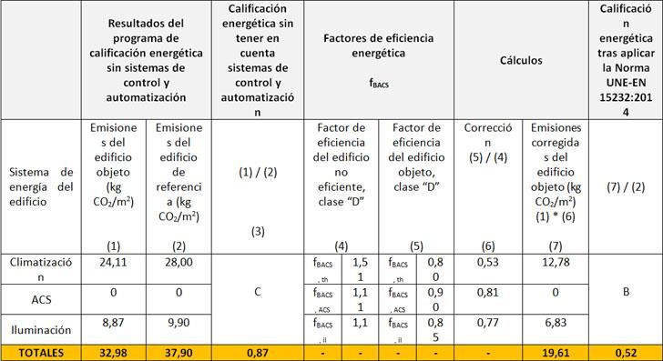 calificación energética del edificio corregida si se aplican las medidas propuestas.