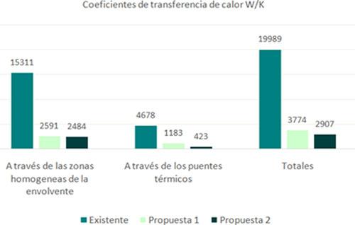 Gráfico comparativo de los coeficientes de transferencia de calor