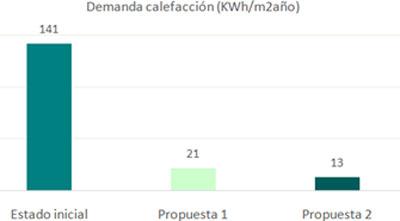 Gráfico comparativo de demandas de calefacción calculadas con el programa PHPP