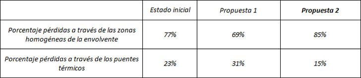 Comparativa de porcentajes.