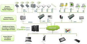 Internet de las Cosas y gamificación aplicados a eficiencia energética en edificios