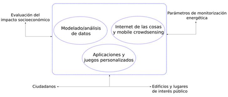 Pilares tecnológicos de la propuesta