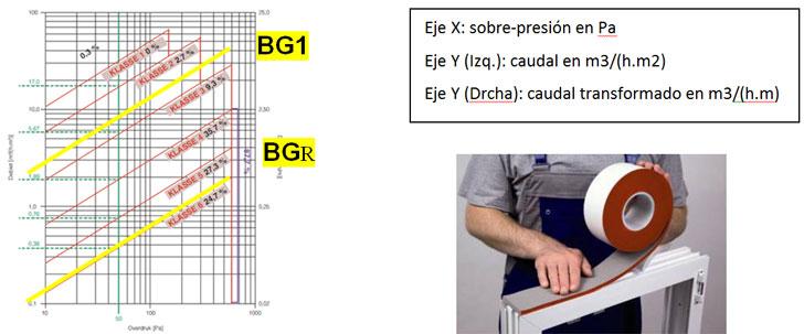 Figura 6. Bandas pre-comprimidas según EN 12207  Figura 7. Sellado estanco al agua 600Pa