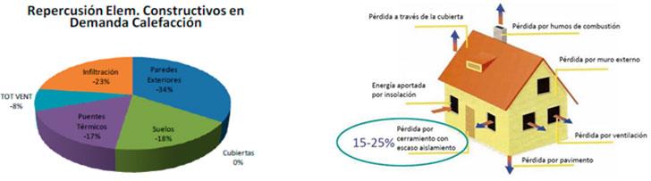 Elementos decisivos de la Demanda de Energía & Flujos de energía típicos en una vivienda