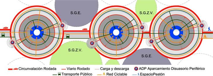 Esquema Polinúcleos Sostenibles. Nodos interconectados (Fuente: Elaboración propia)