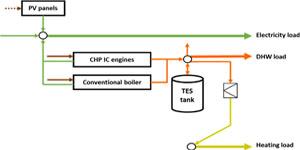 Un modelo general para la optimización de sistemas de abastecimiento energético para edificios de energía casi nula