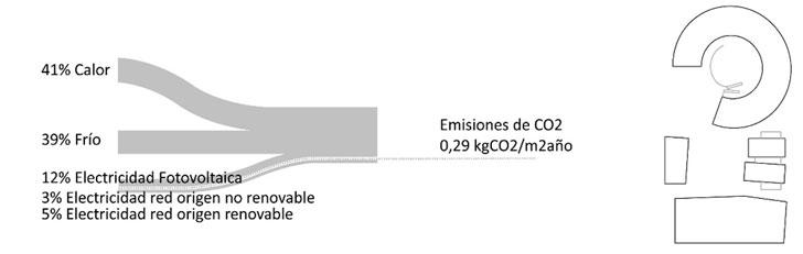 Energía Base consumida en Orona Ideo reflejada en % de kWh y emisiones globales de CO2