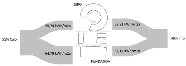 Energía térmica total calor/frío generada, y la consumida por los edificios Zero y Fundazioa por m2 y año