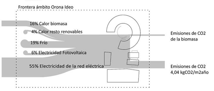 Flujos de energía considerando la frontera del ámbito del proyecto
