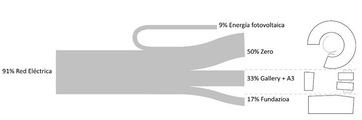 Fuentes de generación y producción de electricidad y consumo total por edificios