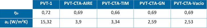 Parámetros de curva de rendimeinto térmico del modelo teórico para diferentes PVT.