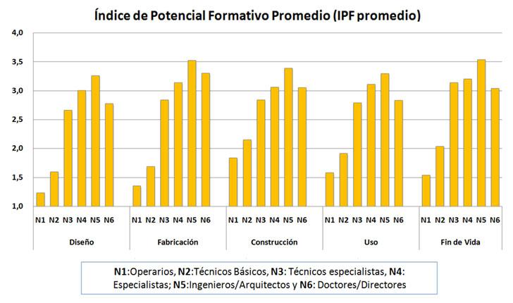 Valores promedio de IPF por etapas del ciclo de vida de edificios y niveles profesionales, correspondientes a los 3 países estudiados