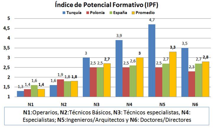 Comparativa de IPF según nivel profesional de los trabajadores del sector para los tres países analizados así como su valor promedio