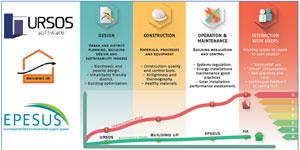 Blesil: Recogiendo las mejores prácticas y softwares innovadores de proyectos europeos para formar al sector de la construcción hacia los EECN