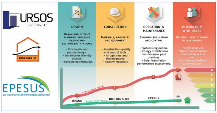 Resumen de los 4 módulos formativos que estarán disponibles en la plataforma e-learning del proyecto