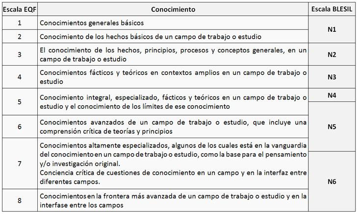 Niveles de competencia definidos por el Marco Europeo de Cualificaciones (EQF) frente a la Escala propuesta en el proyecto BLESIL