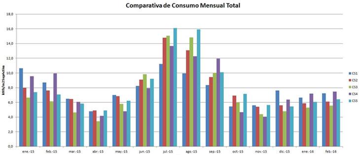 Comparativa de consumos eléctricos mensuales en edificios de oficinas