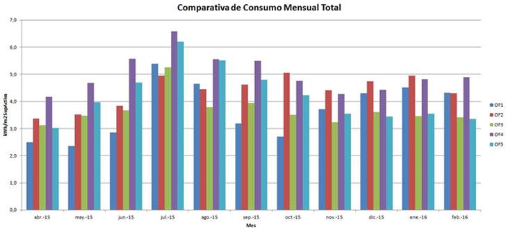 Comparativa de consumos eléctricos mensuales en centros de salud