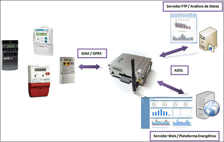 Esquema del sistema de monitorización del consumo de edificios del proyecto ME3A