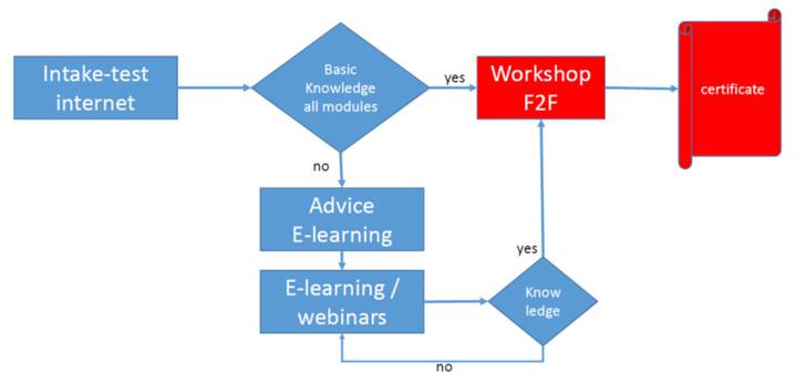 Ejemplo del enfoque del curso holandés