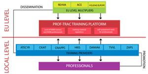 La necesidad de un enfoque multidisciplinar en la formación del sector de EECN: Proyecto PROF/TRAC