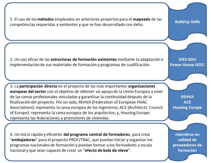 Metodología y pilares básicos del proyecto PROF/TRAC